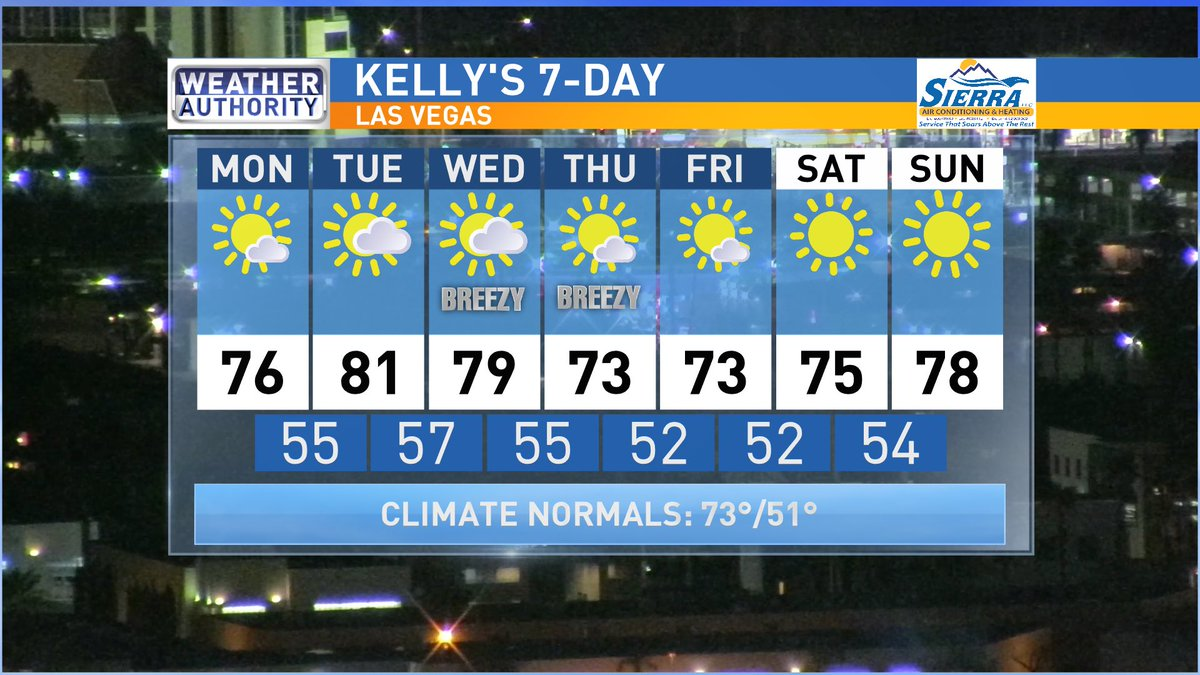 Other than some breezes on Wednesday & Thursday, this forecast is basically perfect! Enjoy! ☀️ #weatherauthority #lasvegas #nvwx @News3LV @wakeupwiththecw