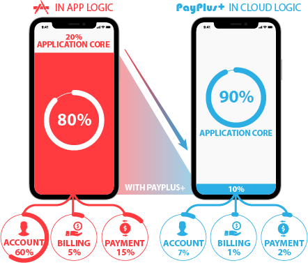 Traditional #payments workload versus PayPlus+ #API solutions