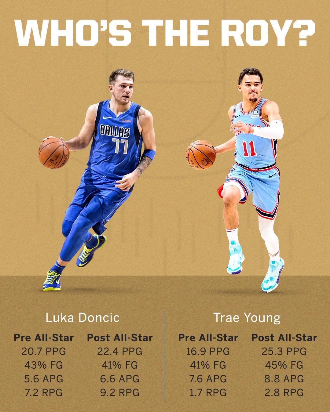 Two worthy rookies. Only one trophy �� https://t.co/yqlkPfrmjE