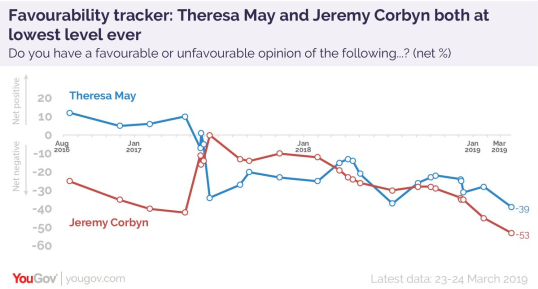 Both TMay and Corbyn drop to record lows in YouGov's favourability tracker https://t.co/oqAM2XCErz https://t.co/8Khdige9p8