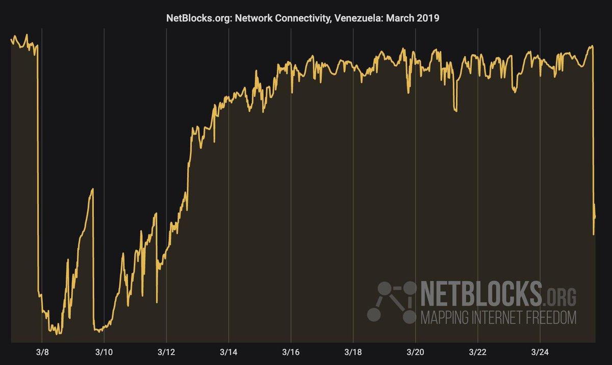 Gráfico: NetBlocks.org: conectividad, Venezuela. Marzo, 2019.