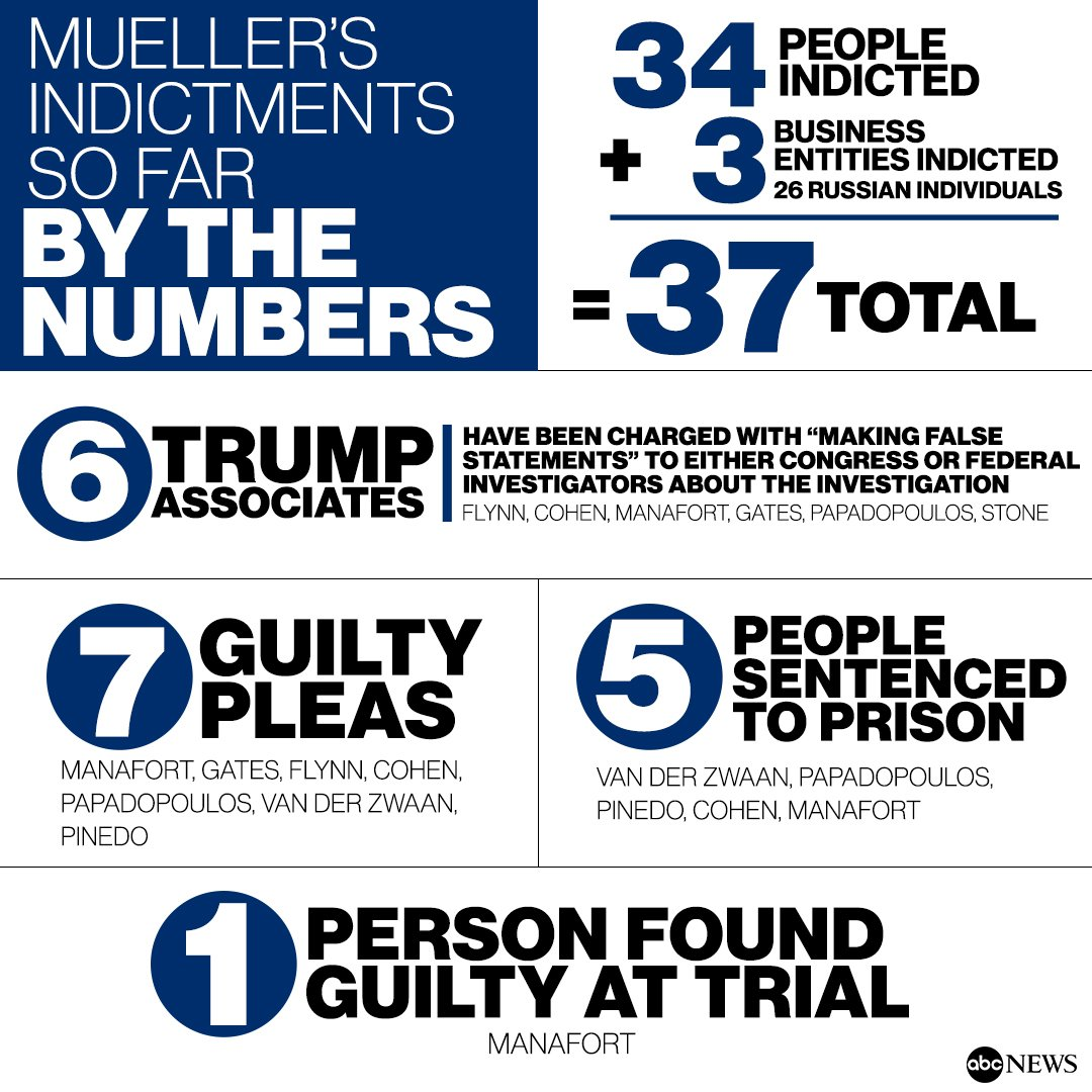 Special counsel Robert Mueller's indictments by the numbers: https://t.co/4Y4XCM9XsA https://t.co/tBz1wTSimK