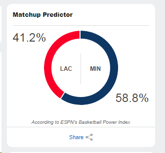 ESPN's Matchup Predictor for tomorrow night's game... 🤔