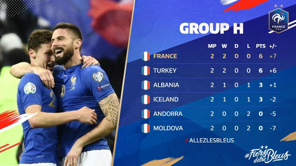 🔝of the table! 😎  #FiersdetreBleus #EURO2020 #FRAISL