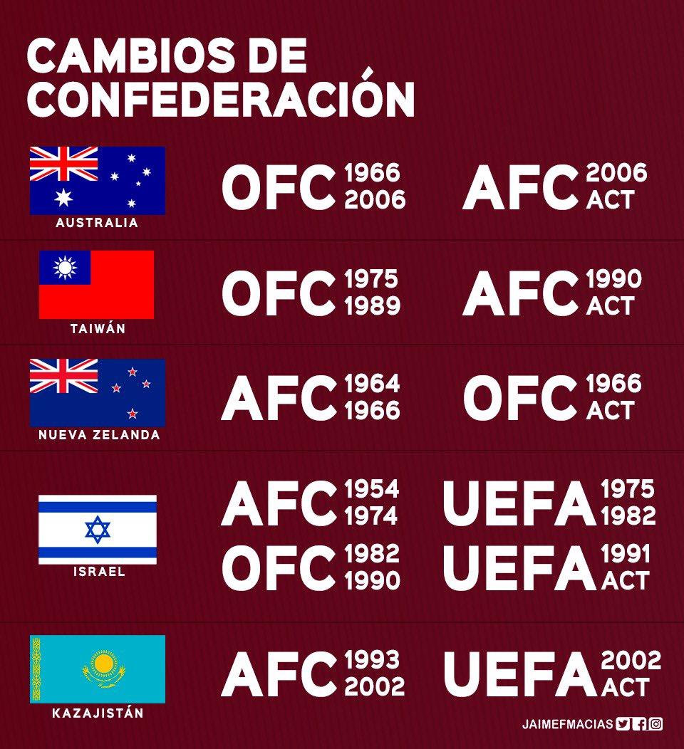 Las 5 selecciones que jugaron por màs de una confederación.