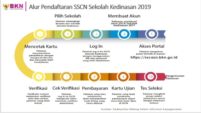 Pengumuman Kelulusan Hasil Akhir Seleksi SPMB PKN STAN 2019.