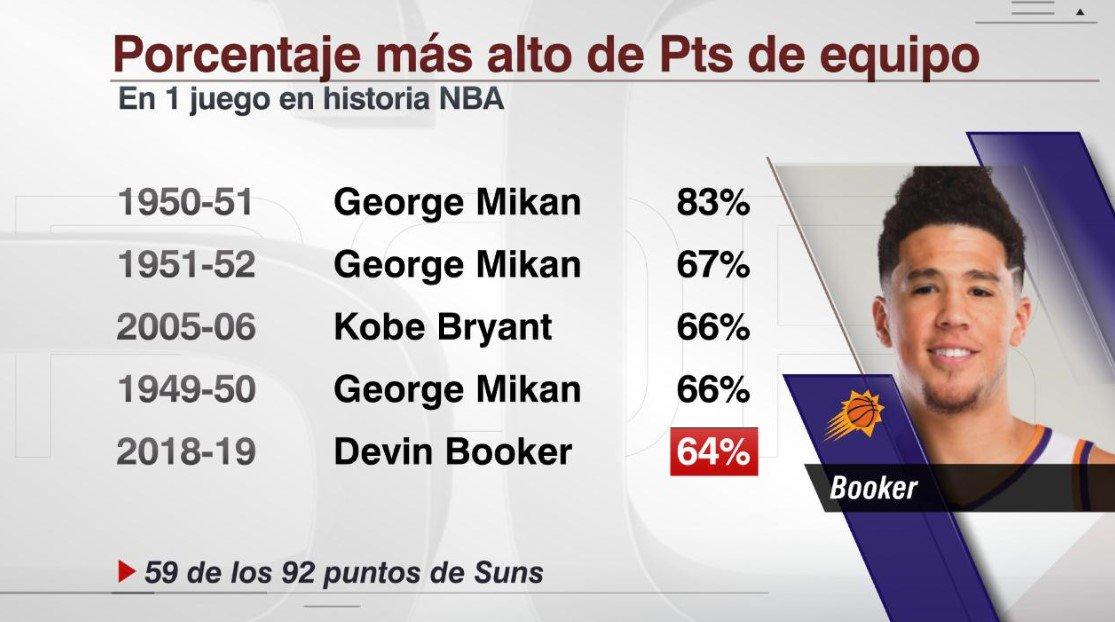 Devin Booker anotó anoche 59 PTS, o lo que es lo mismo, el 64% de los PTS de #TimeToRise.    Solo Kobe Bryant en el partido de los 81 PTS tuvo un porcentaje más alto desde 1953.