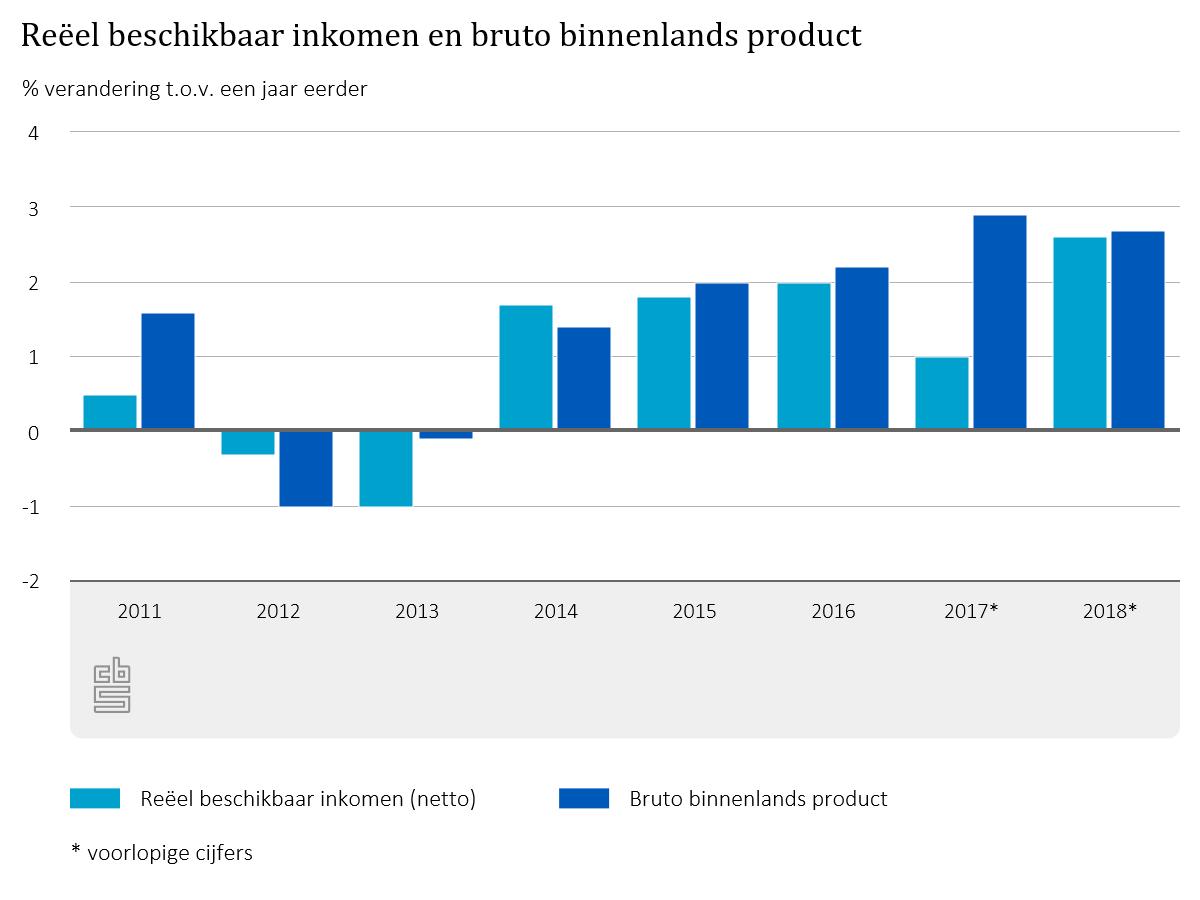 In 2018 nam het totale reële beschikbare inkomen van huishoudens toe met 2,6 procent. Dit is de sterkste groei na 2001. https://www.cbs.nl/nl-nl/nieuws/2019/13/in-2018-sterkste-groei-inkomens-huishoudens-na-2001…