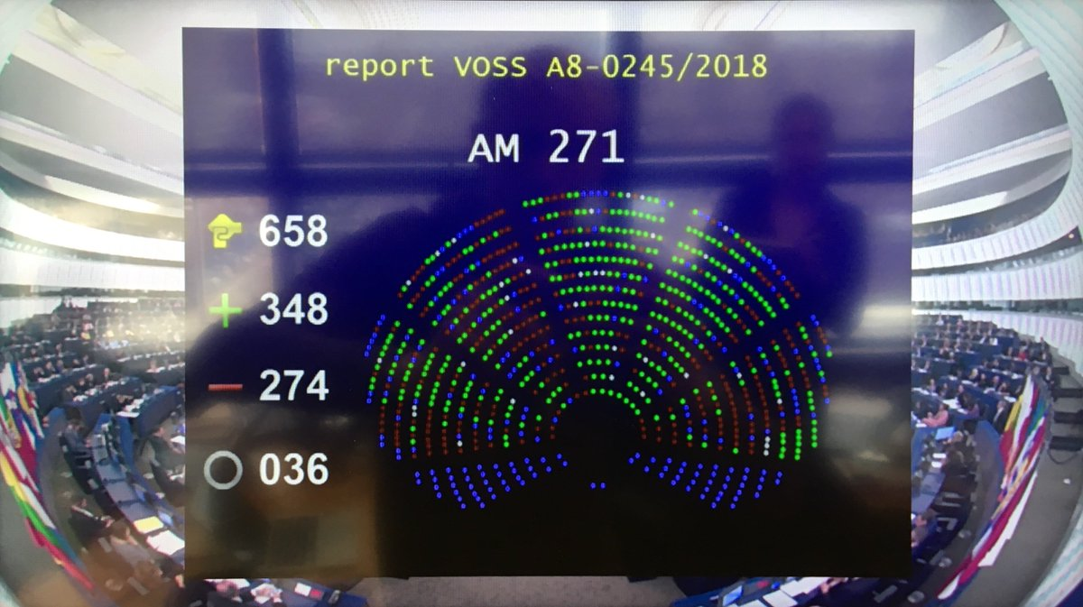 Dark day for internet freedom: The @Europarl_EN has rubber-stamped copyright reform including #Article13 and #Article11. MEPs refused to even consider amendments. The results of the final vote: 348 in favor, 274 against #SaveYourInternet https://t.co/8bHaPEEUk3