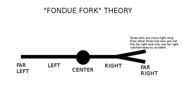 """You've heard of the horseshoe theory, you've heard of the fish-hook theory, now get ready for ... THE """"FONDUE FORK"""" THEORY!! (as deployed by mainstream UK journos)"""