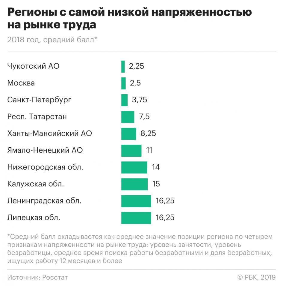 процент занятого населения в россии