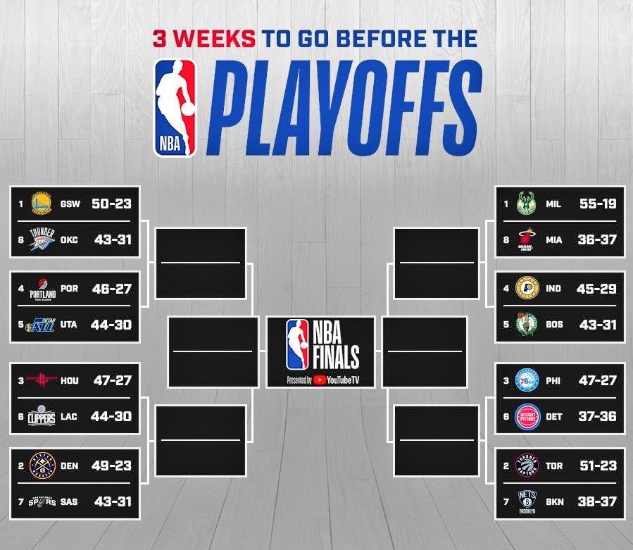 Quedan menos de 3 semanas para que comiencen los Playoffs   Mejores equipos desde el All-Star:  Rockets, 14-3 Clippers, 12-3 Blazers, 12-4 Bucks y Jazz, 12-5 Nuggets y Spurs, 10-5  Peores equipos desde el All-Star:  Thunder, 6-11 Pelicans, 5-11 Lakers, 4-12 Mavs / Knicks, 3-13