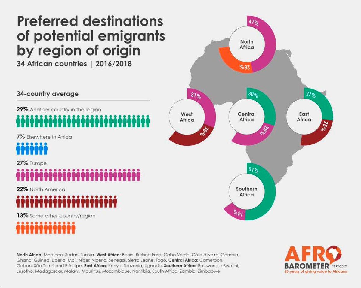 Afrobarometer turns 20 🎉 on Twitter: