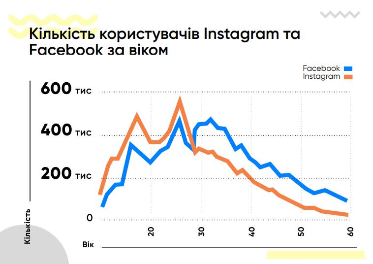 Instagram – соцмережа №1 для українців у віці до 30 років  Дослідження https://t.co/VCvPXRiG1Q https://t.co/eHyY7L79TY