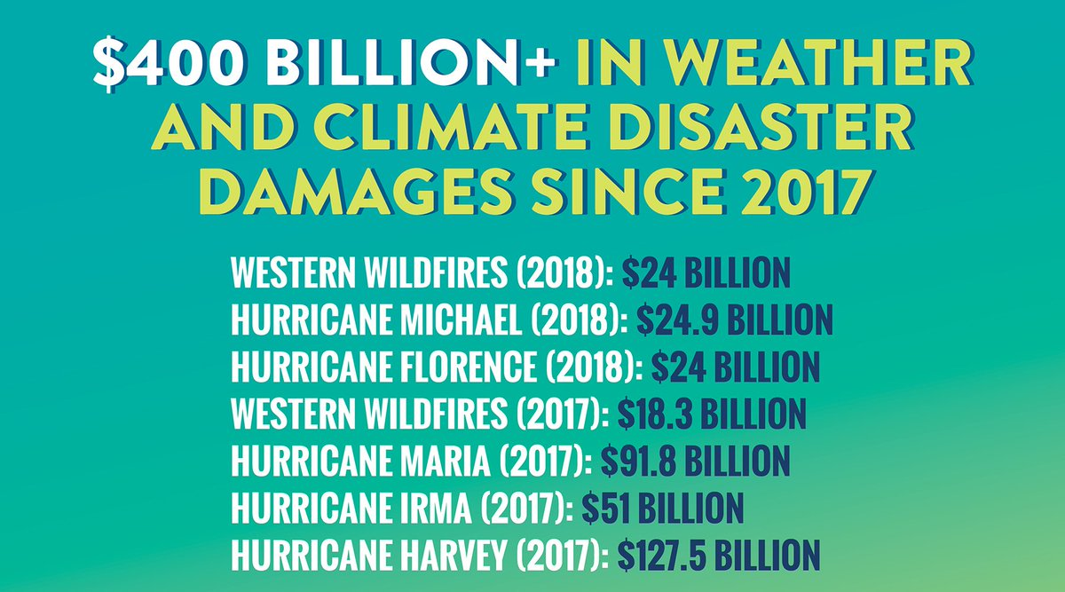 $400 billion in damages from climate change in just the last two years alone.   We cannot deny the devastating consequences of climate change. It is the economic, national security, environmental, public health, and moral challenge of our time. #ClimateAction