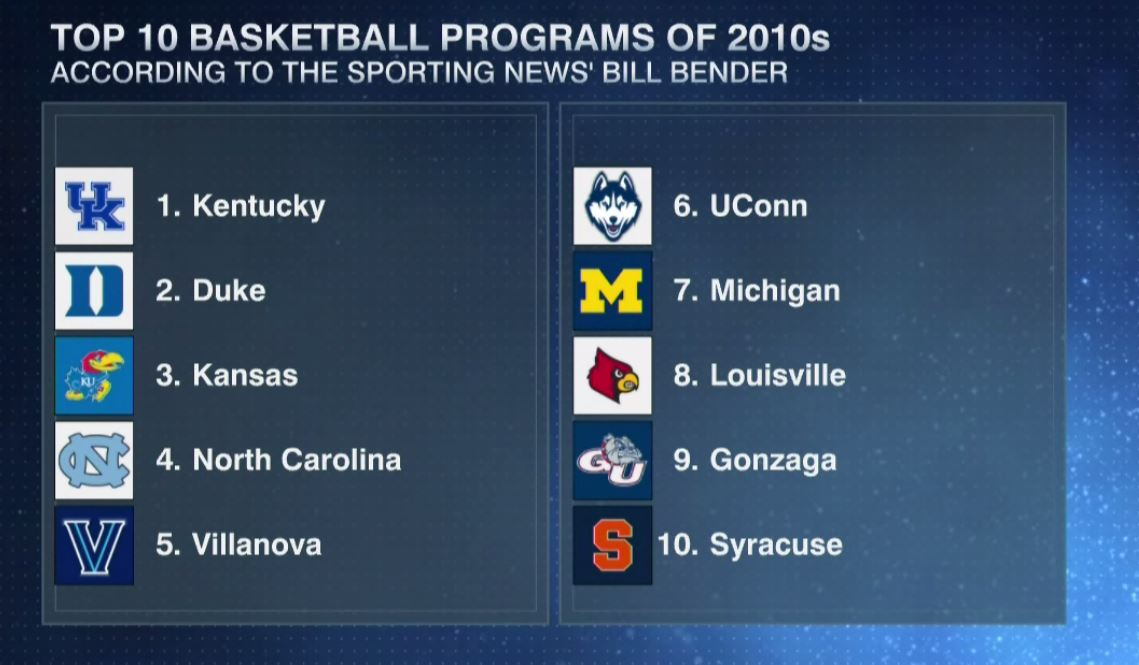 College Basketball Analyst Names Top 10 Programs Since 2010