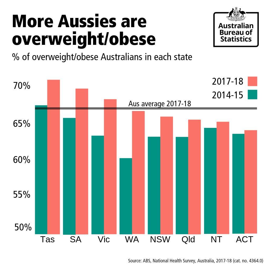 Australian Bureau of Statistics on Twitter