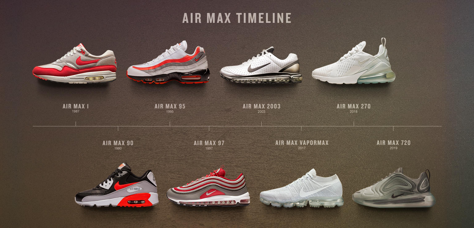 Icons of Air: A Nike Air Max Timeline