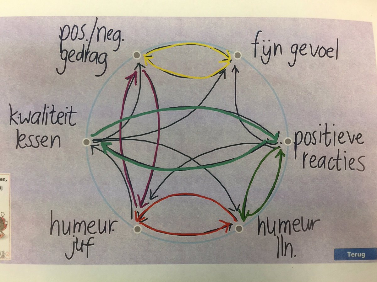 Prachtige Relatiecirkel over de sfeer in een groep 7. De causale lussen in de cirkel hebben een eigen kleur.