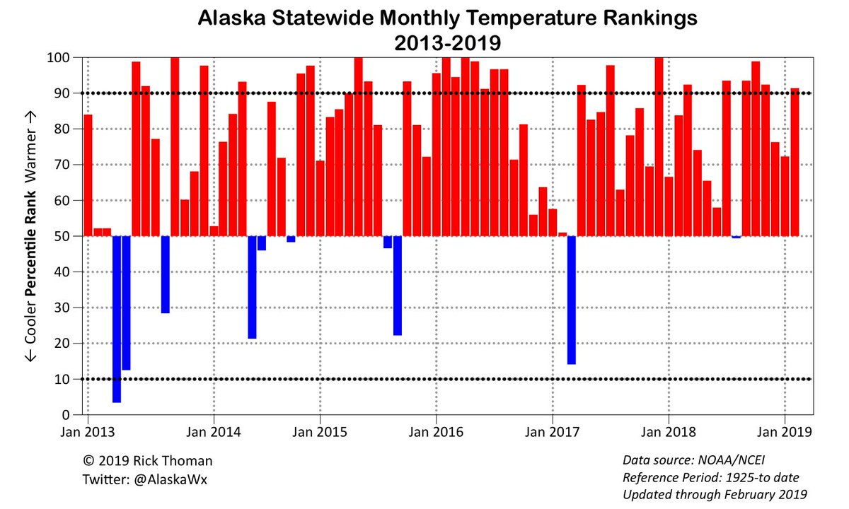 Alaska temperatures expected to soar 40 degrees above normal this weekend