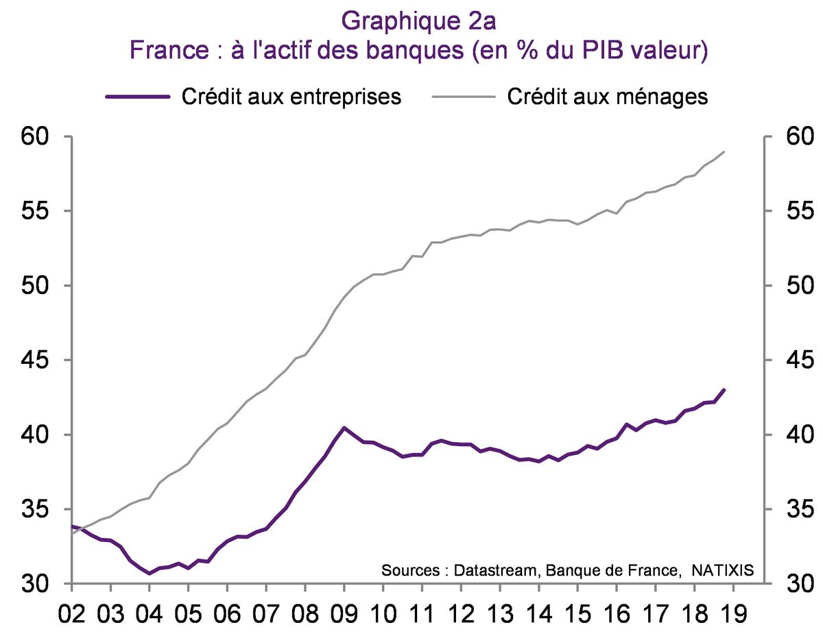 Patrick Artus On Twitter Les Banques Francaises Financent