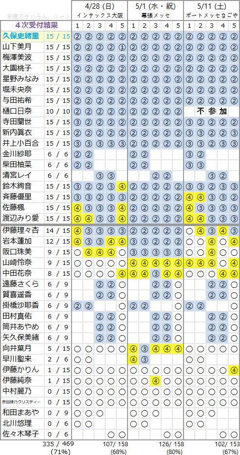 【速報】アルバム4次で絢音優里佐藤みり愛が全完売