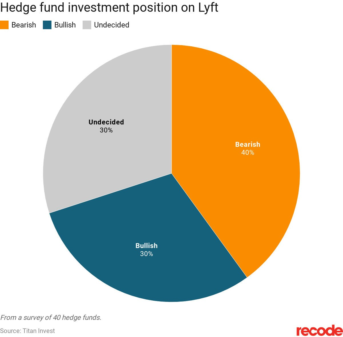 Even hedge funds investing in Lyft don't believe in its long-term prospects