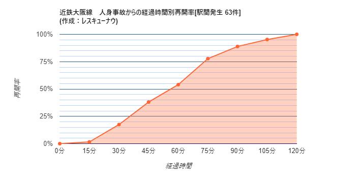画像,【近鉄大阪線】23:24頃、近鉄下田~五位堂駅間で人身事故が発生し、一部区間で運転を見合わせています。統計から推測される再開時刻は00:21±25分です。 ht…