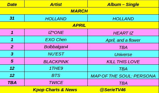 Kpop Charts & News on Twitter:
