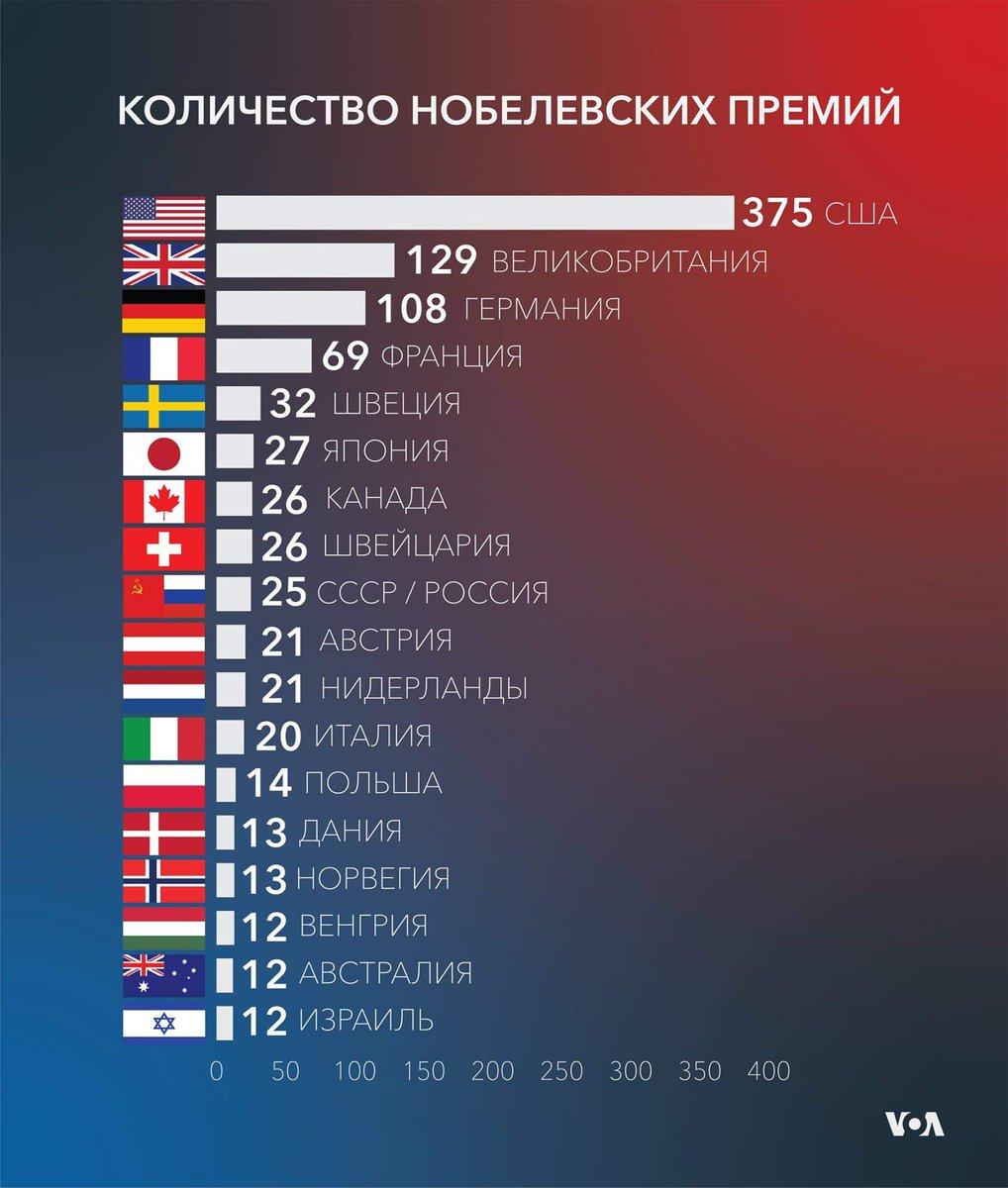 сколько процентов мира занимает россия