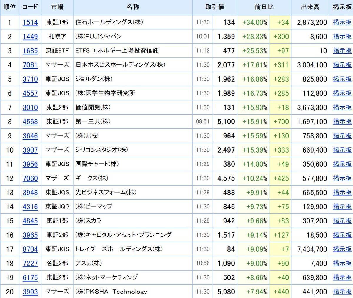 銀行 三井 株価 掲示板 住友