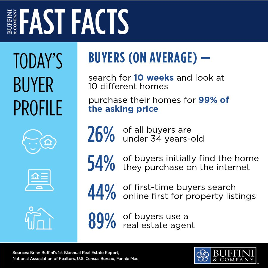For the majority of buyers, purchasing a home will be the most important transaction they will make in their lifetime. Here are a few facts about today's buyer profile - #BrianBuffiniRealEstateReport #FastFacts