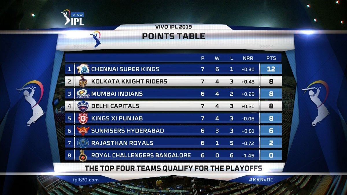 Indianpremierleague On Twitter The Delhicapitals Climb Up In