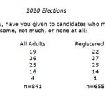 #hpupoll thinks it is still early in POTUS re/election race: only 22% of self-ID'd registered voters have given A LOT of thought to candidates running for president. That will increase...Xtabs for the item attached.  Memo with methods is here https://t.co/pJE8vCup8h