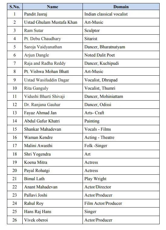 Anuradha Paudwal Bhajans List