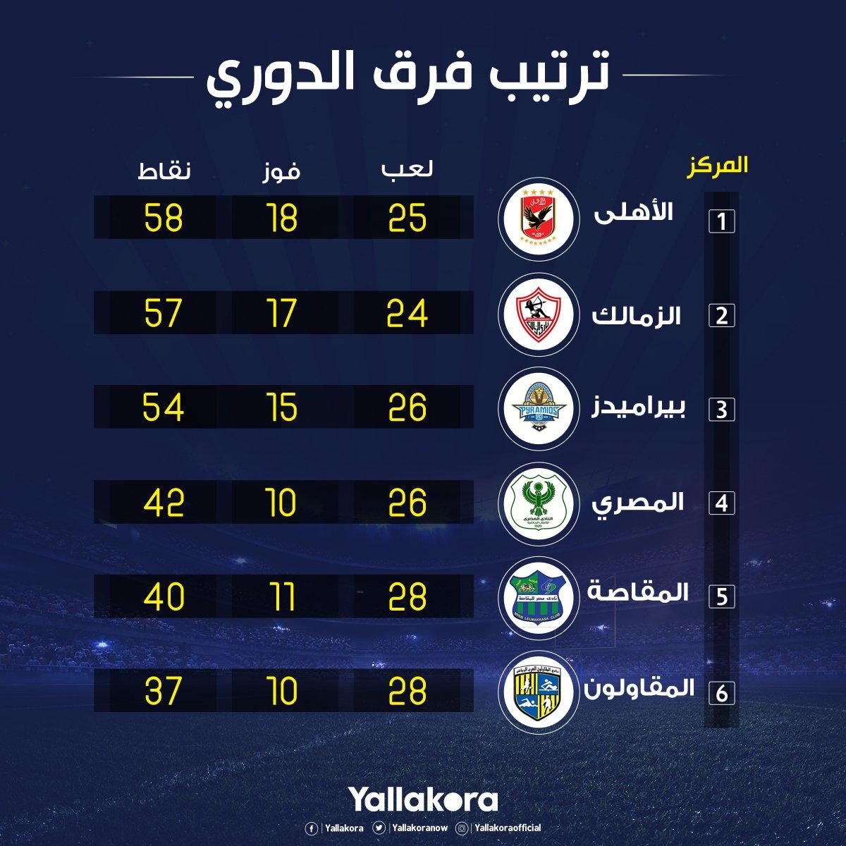 الأهلي يتخطى عقبة مصر المقاصة ويستعيد الثقة قبل لقاء صن داونز في دوري الأبطال 2 10/4/2019 - 10:48 م