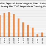 REALTORS® Home Price Outlook Improves as Mortgage Rates Decline. https://t.co/Cac5KVcgaR