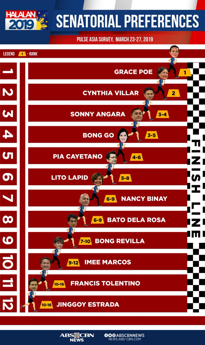 These senatorial candidates are leading the race, according to the Pulse Asia survey conducted on March 23-27. #Halalan2019  Read more: https://t.co/2DgsogTZFT https://t.co/OJoKiqZuMF