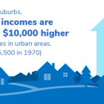 Think young, educated, affluent people are choosing cities over the suburbs? Think again. https://t.co/EEtn2C9flz