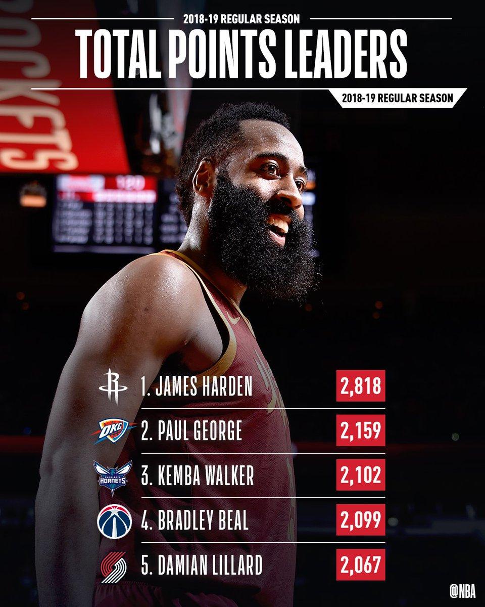 Houston Rockets Record 2018: Houston Rockets 2018/2019