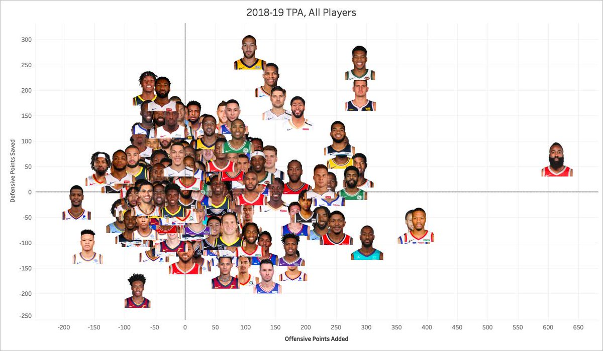 At the conclusion of the 2018-19 campaign, here's how all #NBA players fared on both ends of the floor: