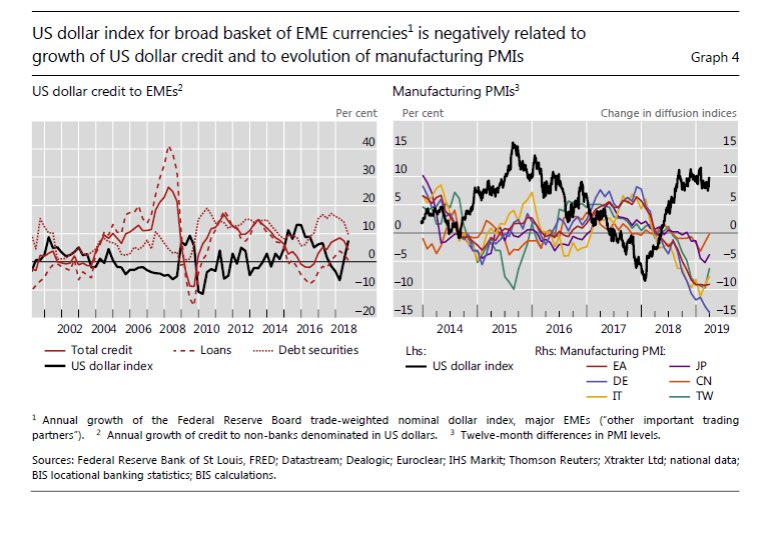 Growing heft of global value chains and multinational firms have weakened traditional exchange rate channels; financial channel has strengthened