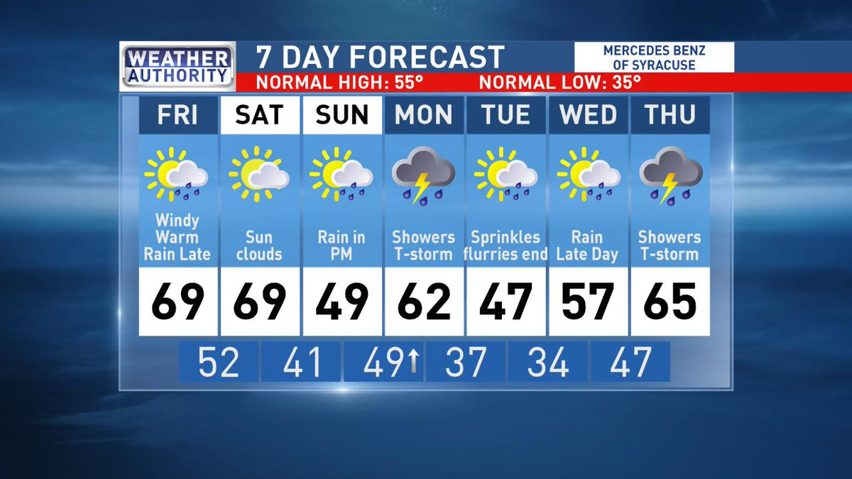 Cnycentral On Twitter Your 7 Day Weather Outlook Syracuse1848 Cny Perfect Example Of Rollercoaster Ride Of Temperatures And Weather
