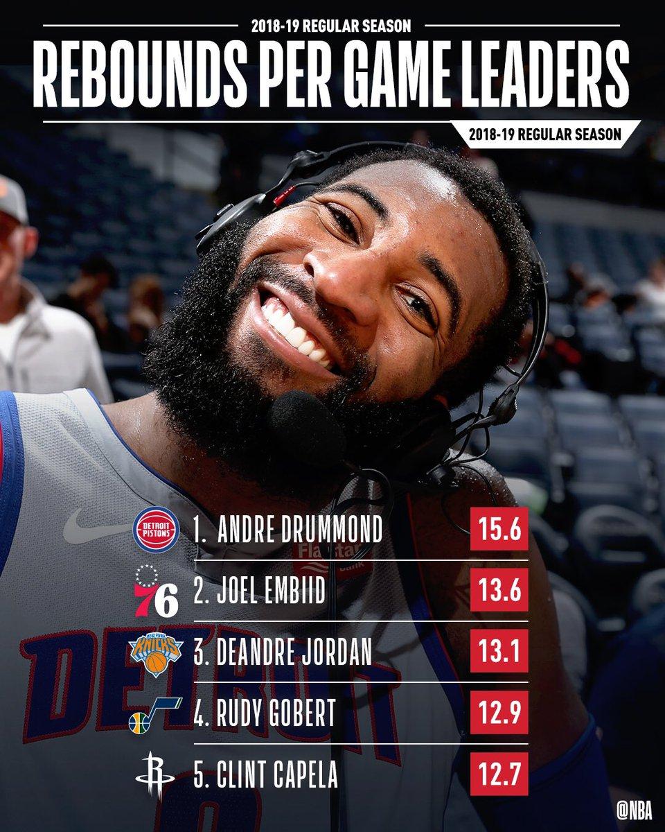 The REBOUNDS PER GAME leaders for the 2018-19 @NBA regular season!