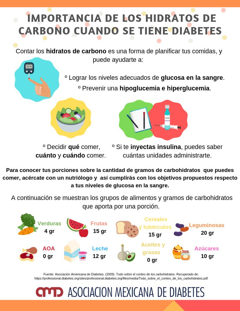 diabetes y conteo de carbohidratos
