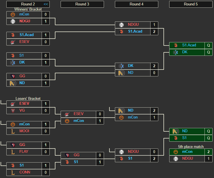 ESL Dutch Championship Relegations 2