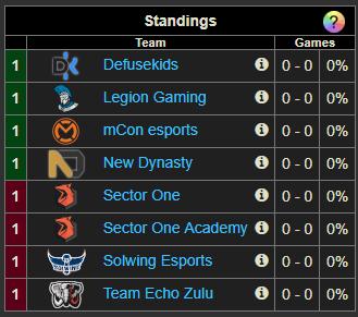 ESL Dutch Championship Relegations