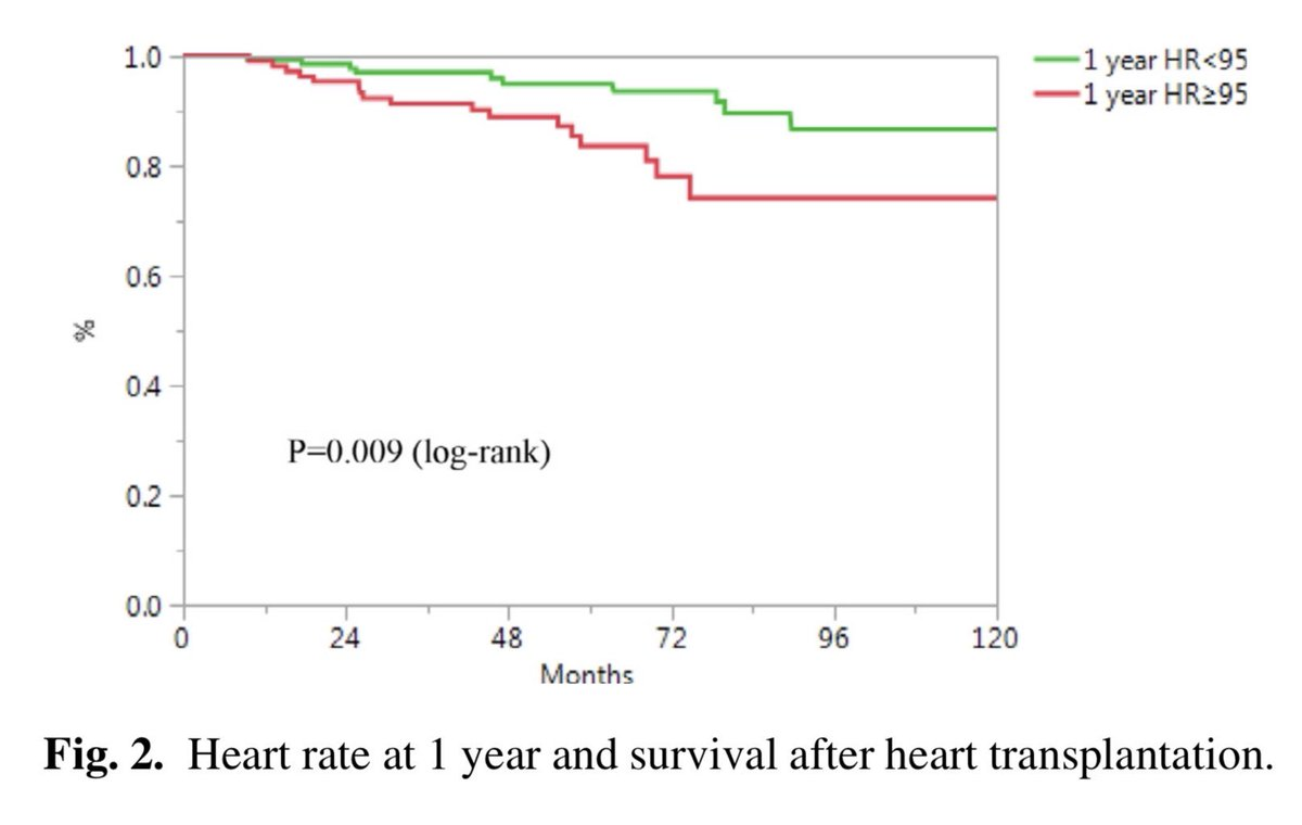 Elevated Heart Rate Following Heart Transplantation Is Associated With Increased Graft Vasculopathy and Mortality https://www.onlinejcf.com/article/S1071-9164(18)31021-2/fulltext?mobileUi=0#.XK_VRKK2xDk.twitter … Should we be controlling HR to improve outcomes?