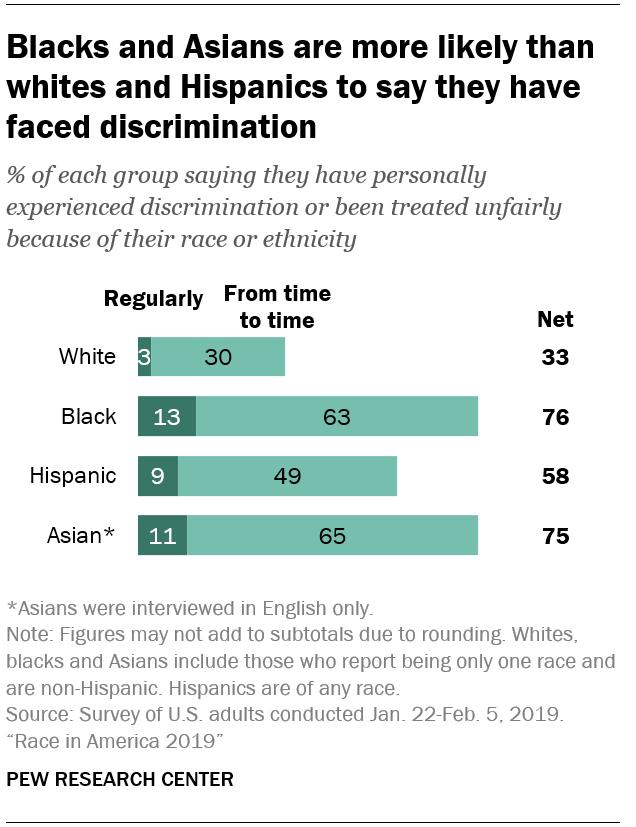 Ultra asian and hispanic latino americans discrimination low birth rate