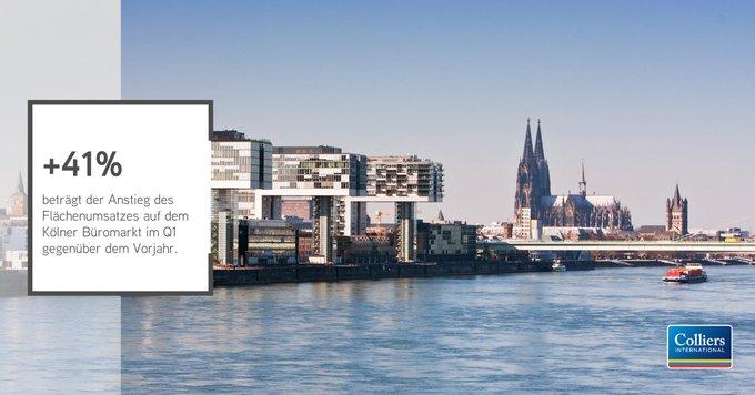 #Köln: starker Jahresauftakt am #Büro-markt<br>Der Kölner Bürovermietungsmarkt konnte im Q1 ein großes Nachfrage- und Umsatz-Plus verzeichnen.  Folglich steigen in der Domstadt bei sinkendem Leerstand die Mieten.<br>Alle Zahlen gibt's in unserer Infografik:  t.co/XgryJXlksL